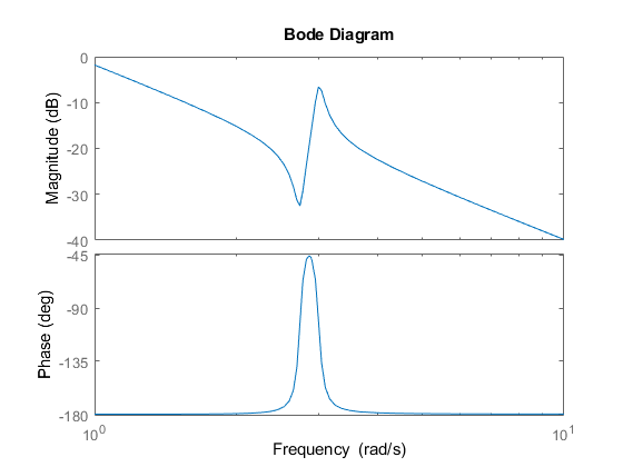 Bode plot of frequency response or magnitude and phase for Bode mode versand