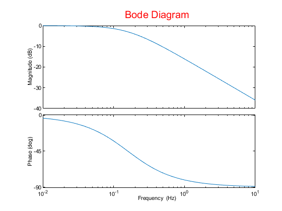 Create List Of Bode Plot Options
