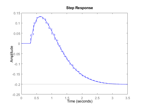 Convert Model From Continuous To Discrete Time Matlab C2d
