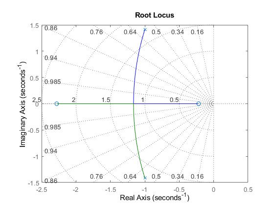 Drawing Lines In Matlab : Generate s plane grid of constant damping factors and