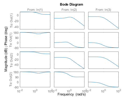 Bode Plot Of Frequency Response Or Magnitude And Phase Wiring Diagram