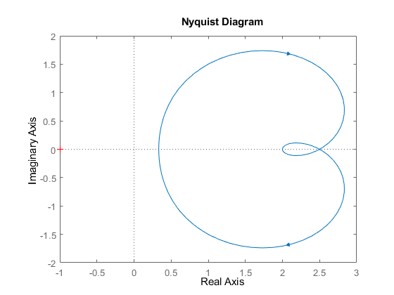Nyquist Plot Of Frequency Response Matlab Nyquist