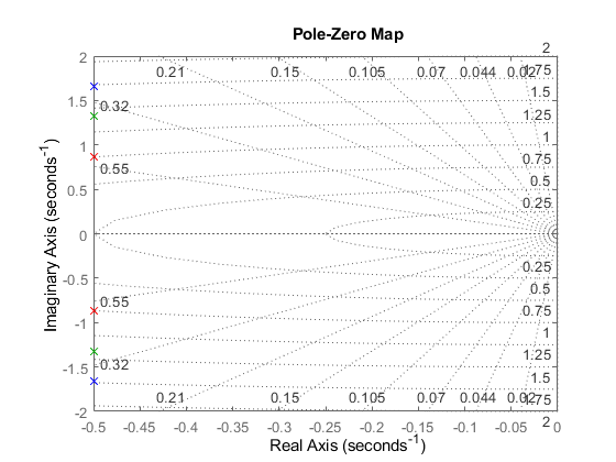 Pole-zero plot of dynamic system - MATLAB pzmap