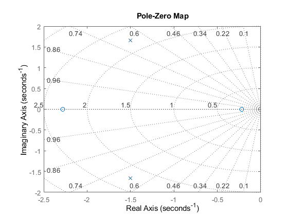 Pole zero map of dynamic system model with plot customization displays lines of constant damping ratio zeta and lines of constant natural frequency wn this system has two real zeros marked by o on the plot ccuart Gallery