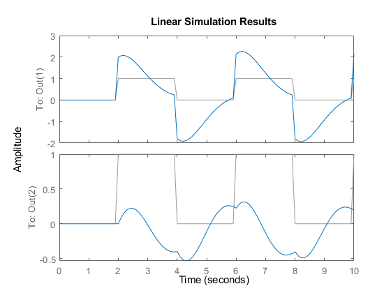 Simulate time response of dynamic system to arbitrary inputs