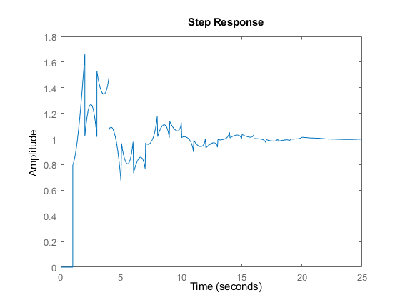 step response plot of dynamic system  step response data