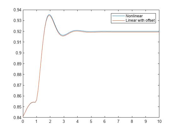Step response plot of dynamic system