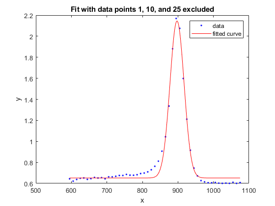 Fit curve or surface to data - MATLAB fit