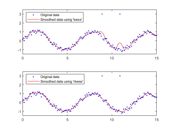 Smooth response data - MATLAB smooth