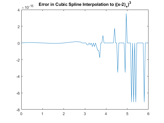 Cubic Spline Interpolation - MATLAB & Simulink Example