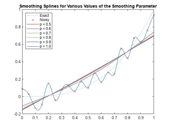 Cubic Smoothing Splines - MATLAB & Simulink Example