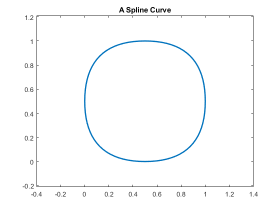 Splines in the Plane - MATLAB & Simulink Example