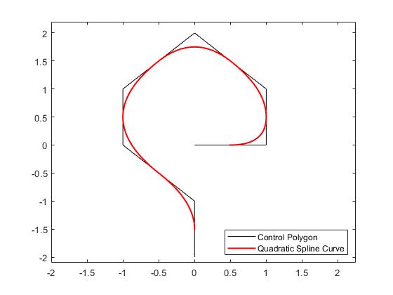 Splines in the Plane - MATLAB & Simulink Example