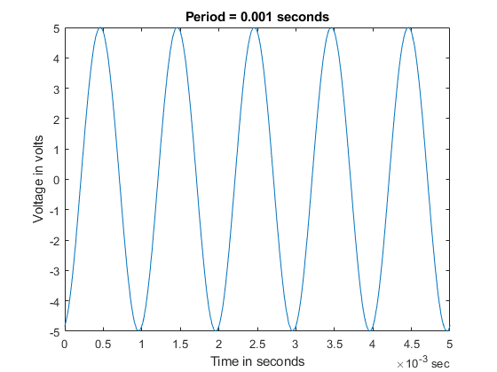 Simultaneously Acquire and Generate Periodic Waveforms using