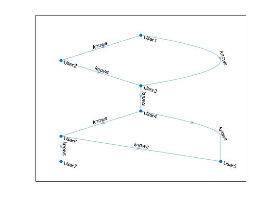 find shortest path between people in social neighborhood