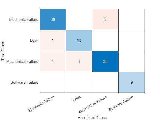 Classify Text Data Using Convolutional Neural Network