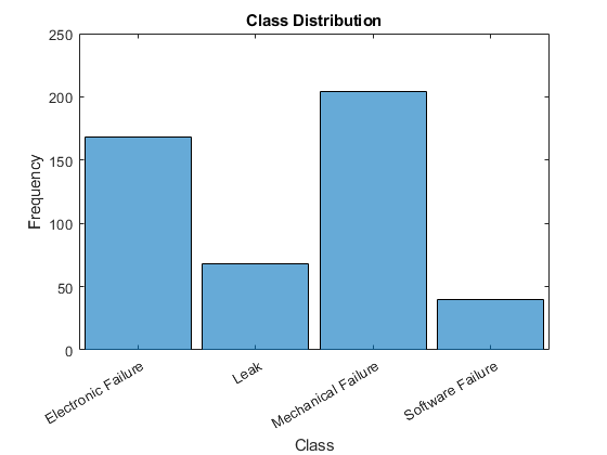 Classify Text Data Using Deep Learning - MATLAB & Simulink