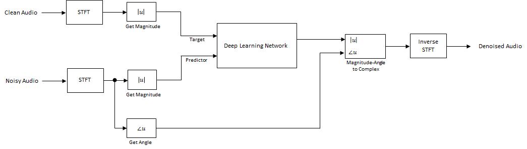 Denoise Speech Using Deep Learning Networks - MATLAB & Simulink