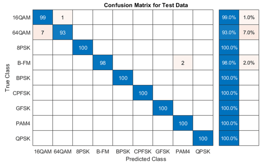 Modulation Classification with Deep Learning - MATLAB & Simulink