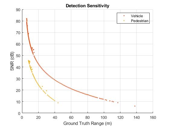 Model Radar Sensor Detections - MATLAB & Simulink