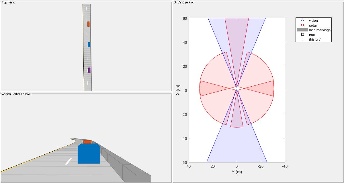 Sensor Fusion Using Synthetic Radar and Vision Data - MATLAB & Simulink