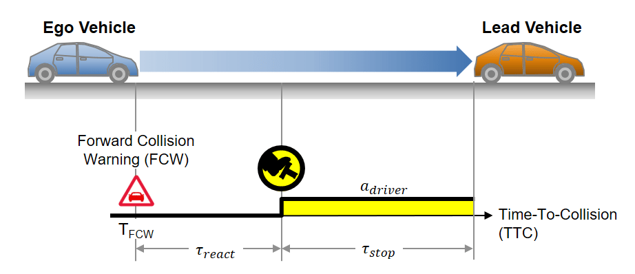 the total travel time of the ego vehicle before colliding with the lead  vehicle can be expressed by: