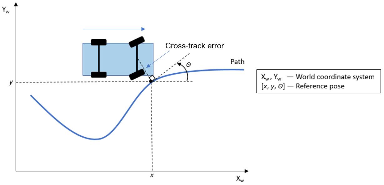Lateral Control Tutorial - MATLAB & Simulink