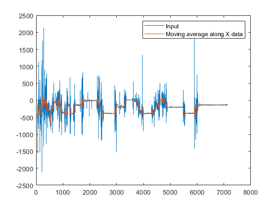 Measure Statistics of Streaming Signals - MATLAB & Simulink