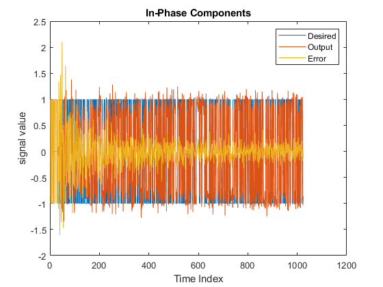 Compute output, error, and coefficients using frequency