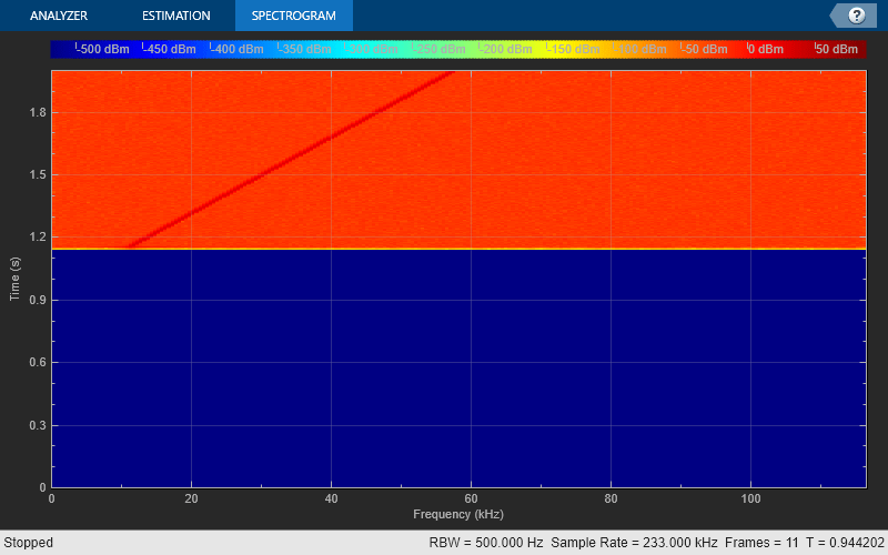 Display frequency spectrum of time-domain signals - MATLAB