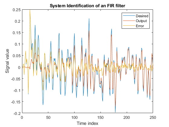Compute output, error, and weights of LMS adaptive filter - MATLAB