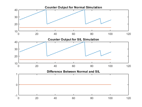 Test Generated Code with SIL and PIL Simulations - MATLAB