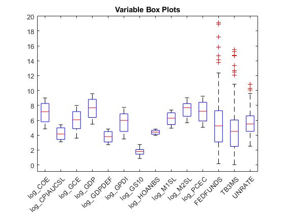 Bayesian Lasso Regression - MATLAB & Simulink