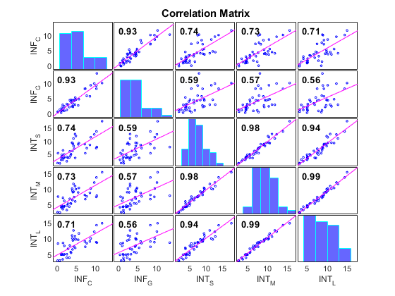 Plot variable correlations - MATLAB corrplot
