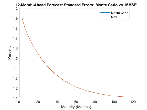 Using the kalman filter to estimate and forecast the diebold li of course the additional benefit of monte carlo simulation is that it allows for a more detailed analysis of the distribution of yields beyond the mean and fandeluxe Gallery