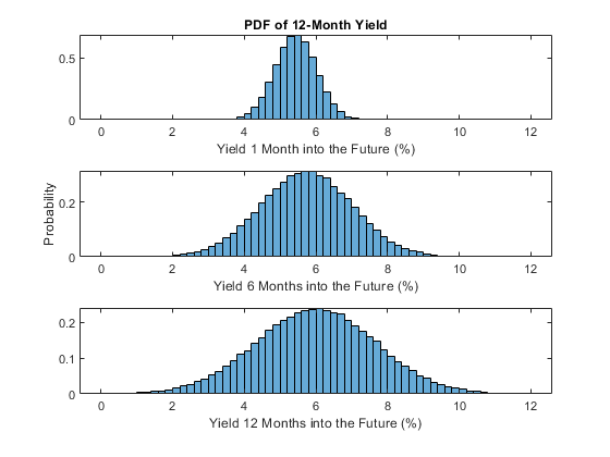 Using the kalman filter to estimate and forecast the diebold li bins normalization pdf xlabelyield 6 months into the future ylabelprobability subplot313 histogramsimulatedyields12index12 fandeluxe Gallery