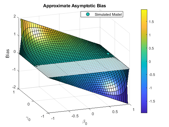 Time Series Regression VIII: Lagged Variables and Estimator Bias