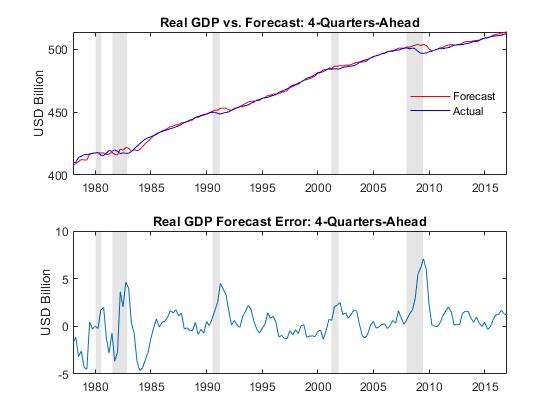Modeling the United States Economy - MATLAB & Simulink Example