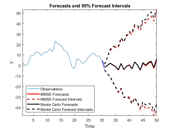 Forecast a Regression Model with ARIMA Errors - MATLAB