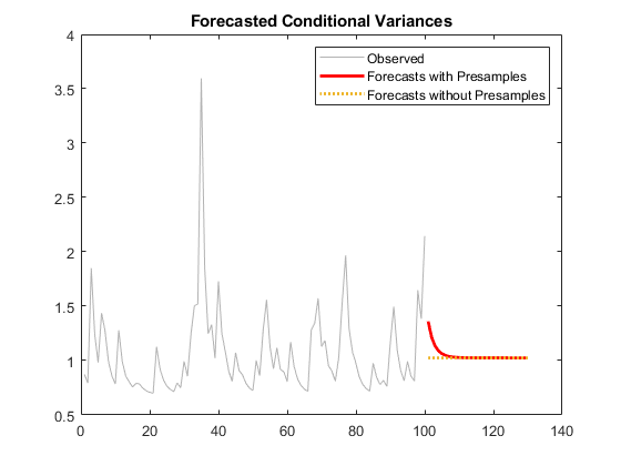 Forecast conditional variances from conditional variance models forecastmdl30 figure plotvcolor777 hold on plot101130vf1rlinewidth2 plot101130vf2linewidth2 titleforecasted fandeluxe Image collections