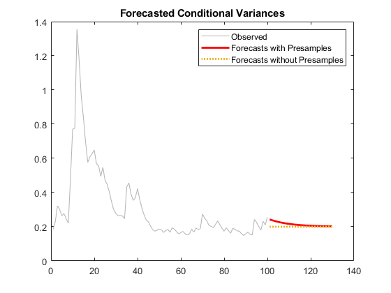 Forecast conditional variances from conditional variance