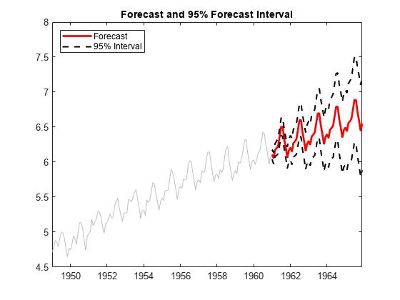Forecast Multiplicative ARIMA Model - MATLAB & Simulink