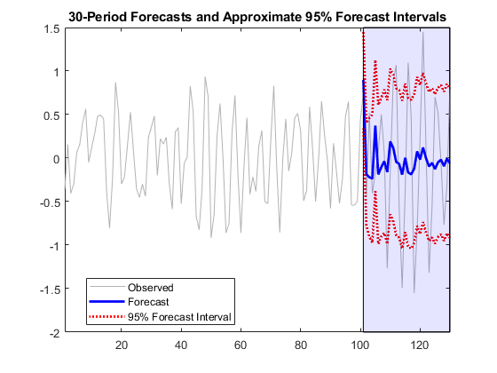 Forecast responses of regression model with arima errors matlab 95 forecast intervallocationbest title30 period forecasts and approximate 95 forecast intervals axis tight hold off fandeluxe Choice Image