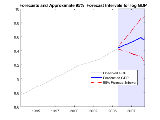 Forecast responses of regression model with arima errors matlab facealpha 01 legendh1 h2 h3observed gdpforecasted gdp 95 forecast intervallocationbestautoupdateoff axis tight hold off fandeluxe Choice Image