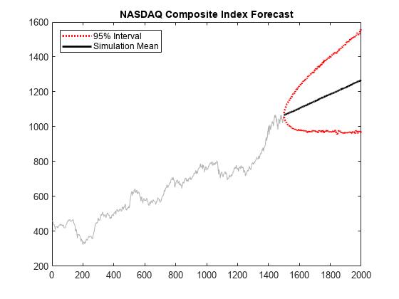 Monte carlo simulation of arima or arimax models matlab locationnorthwest titlenasdaq composite index forecast hold off fandeluxe Choice Image