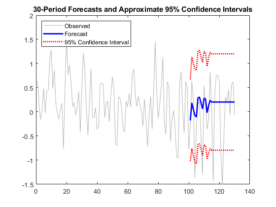 Forecast ARIMA or ARIMAX model responses or conditional