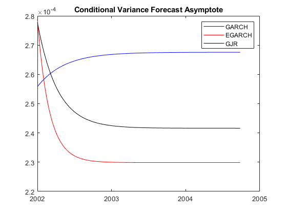 Forecast conditional variances from conditional variance models
