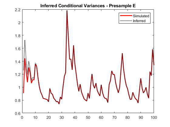 Infer conditional variances of conditional variance models matlab there is a slightly reduced transient response in the early time periods fandeluxe Choice Image
