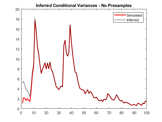 Infer conditional variances of conditional variance models matlab notice the transient response discrepancy in the early time periods due to the absence of presample data fandeluxe Choice Image