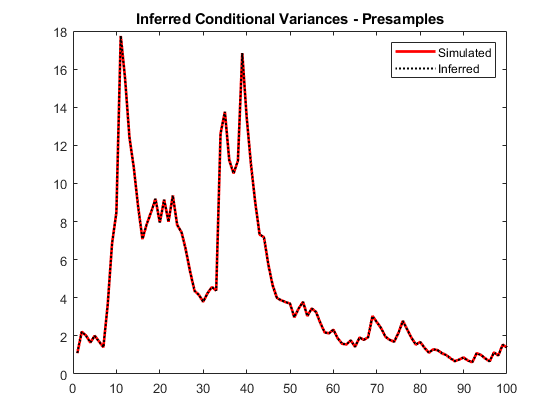 Infer conditional variances of conditional variance models matlab plot1100veoklinewidth15 legendsimulatedinferredlocationnortheast titleinferred conditional variances presamples hold off fandeluxe Image collections